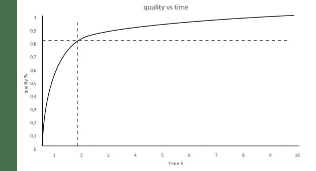 wykres perfekcjonizmu